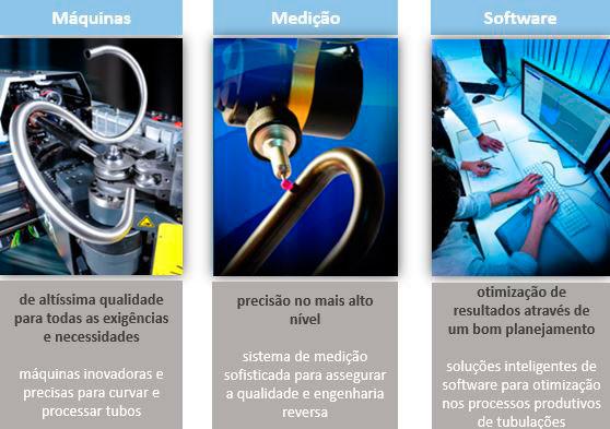 Máquinas para Curvar Tubos