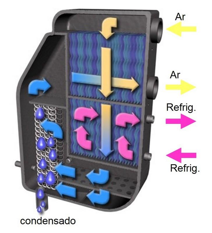 Secador de ar comprimido por refrigeração
